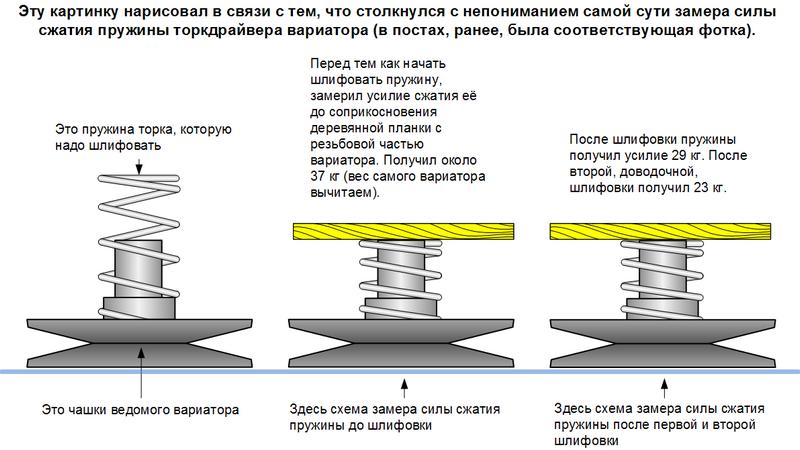 схема замера силы сжатия пружины.png